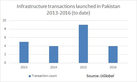 Data Analysis: Pakistan's pipeline | News+ | IJGlobal